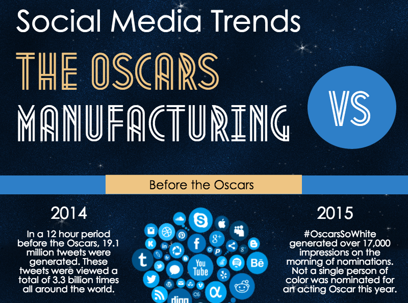 Social Media Trends: The Oscars vs Manufacturing (Infographic)