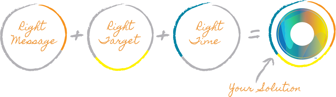 Right message, right target, right time, your solution.