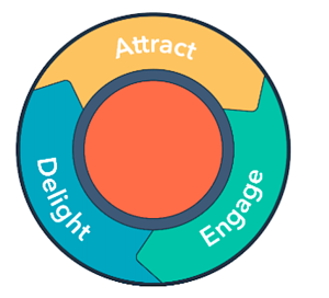 Attract - Delight - Engage