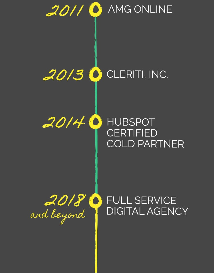 2011 AMG ONLINE, 2013 CLERITI, INC. 2014 HUBSPOT CERTIFIED GOLD PARTNER, 2018 and beyond FULL-SERVICE DIGITAL AGENCY.