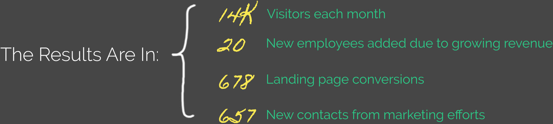 The Results Are In: 14k Visitors each month. 20 New employees added due to growing revenue. 678 Landing page conversions. 657 New contacts from marketing efforts.