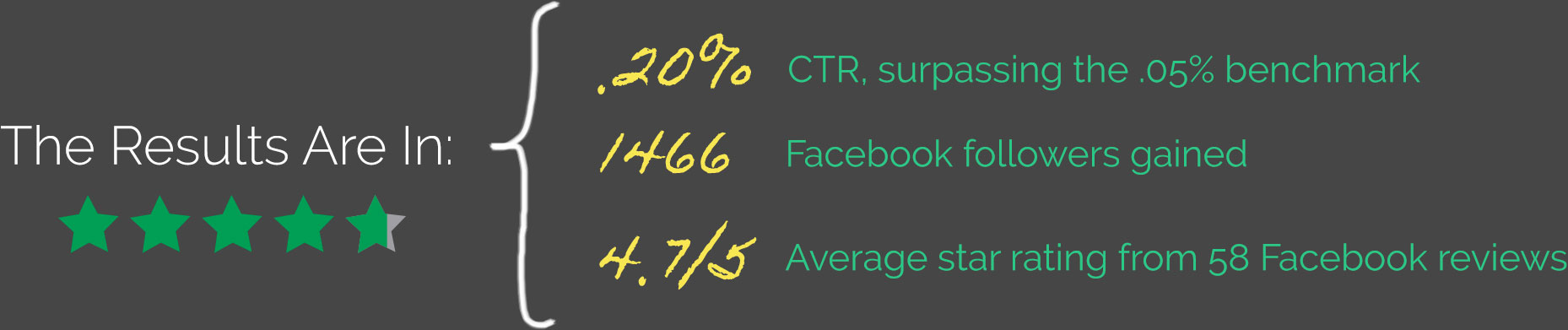 The Results Are In: .20% CTR, surpassing the .05% benchmark. 1466 Facebook followers gained. 4.7/5 Average star rating from 58 Facebook reviews.