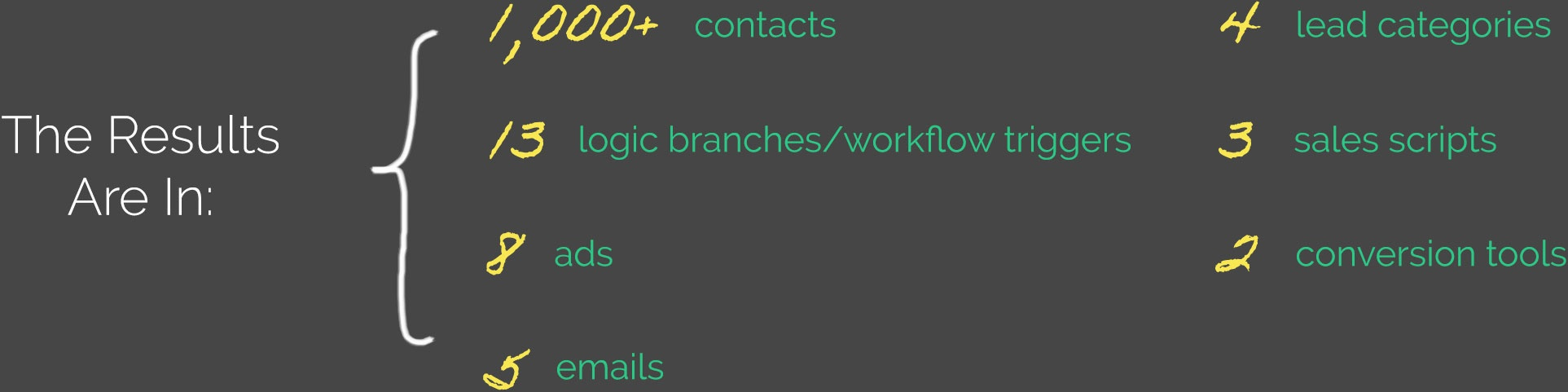 The Results Are In: 1,000+ contacts, 13 logic branches/workflow triggers, 8 ads, 5 emails, 4 lead categories, 3 sales scripts, 2 conversion tools.